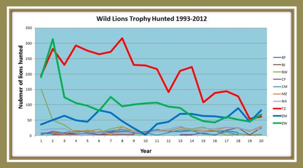 Wild lion graph